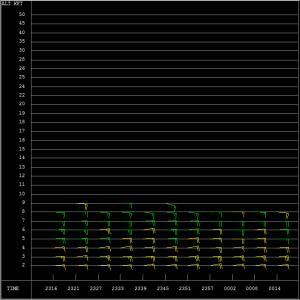 VAD Wind Profile from the Molokai radar. 10/30/16